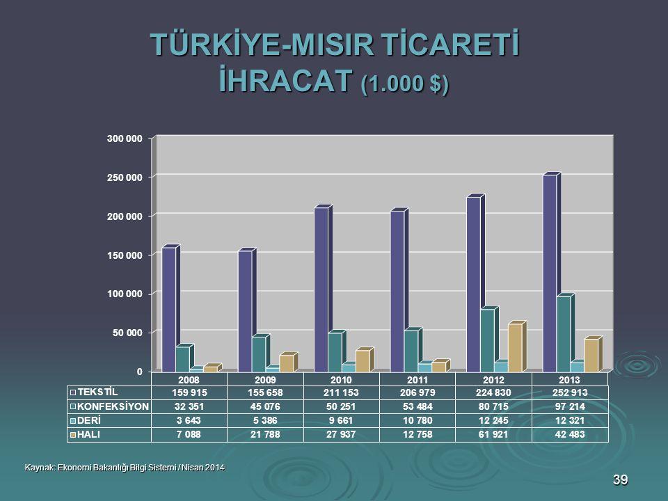 TÜRKİYE-MISIR TİCARETİ İHRACAT (1.000 $)