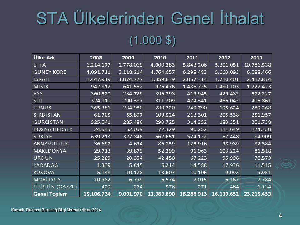 STA Ülkelerinden Genel İthalat (1.000 $)