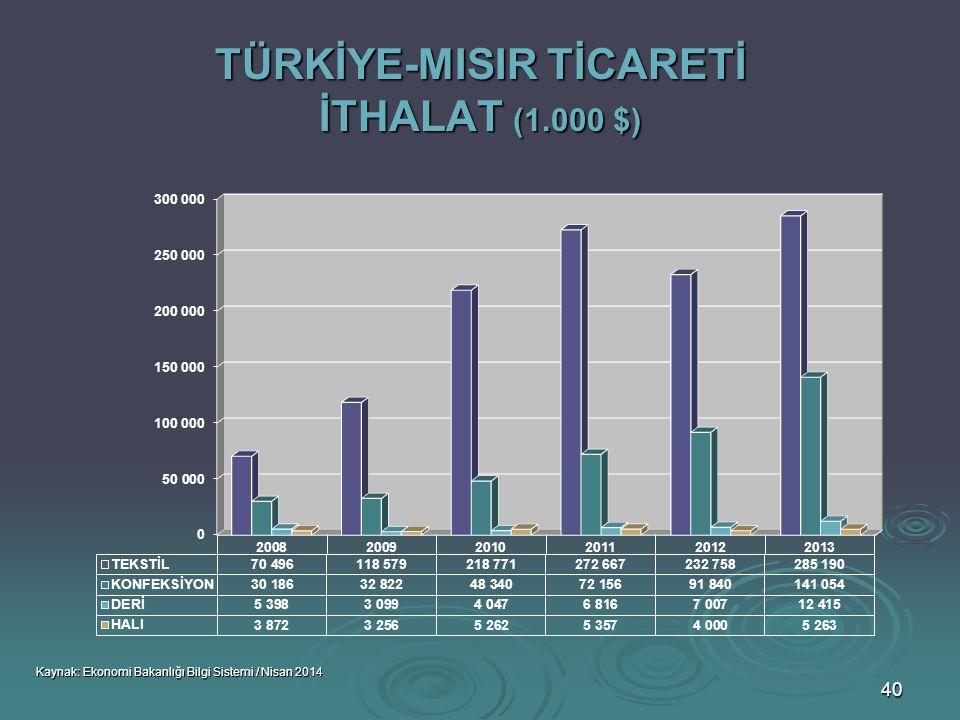 TÜRKİYE-MISIR TİCARETİ İTHALAT (1.000 $)