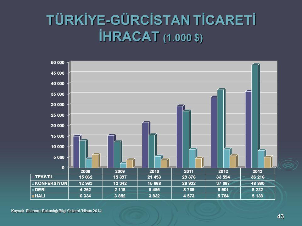 TÜRKİYE-GÜRCİSTAN TİCARETİ İHRACAT (1.000 $)