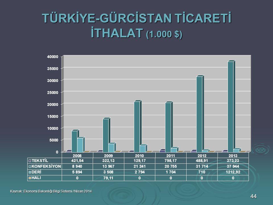 TÜRKİYE-GÜRCİSTAN TİCARETİ İTHALAT (1.000 $)