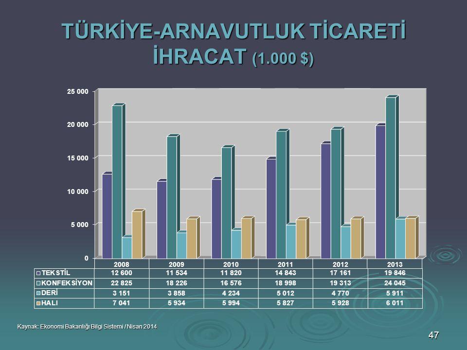 TÜRKİYE-ARNAVUTLUK TİCARETİ İHRACAT (1.000 $)