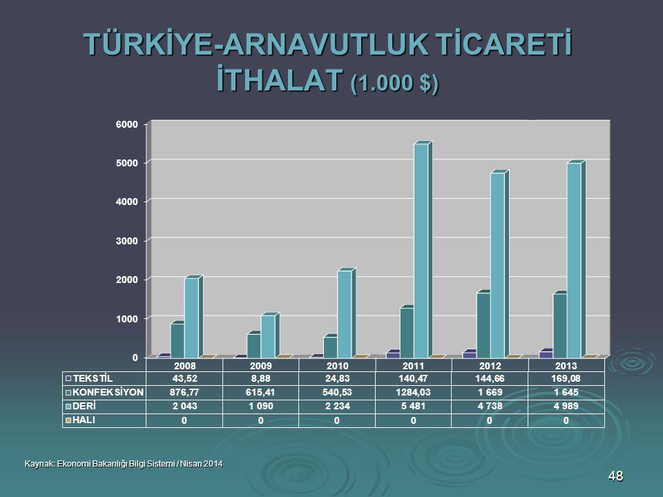 TÜRKİYE-ARNAVUTLUK TİCARETİ İTHALAT (1.000 $)