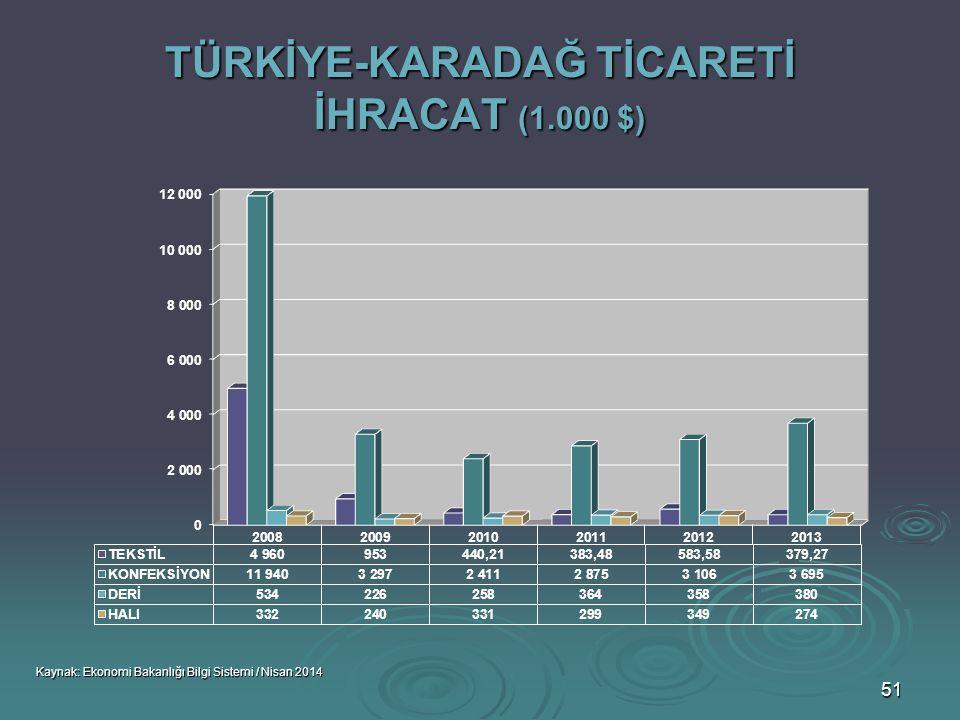TÜRKİYE-KARADAĞ TİCARETİ İHRACAT (1.000 $)