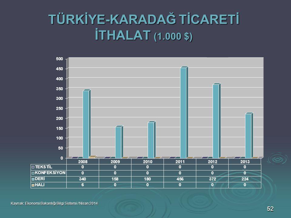 TÜRKİYE-KARADAĞ TİCARETİ İTHALAT (1.000 $)