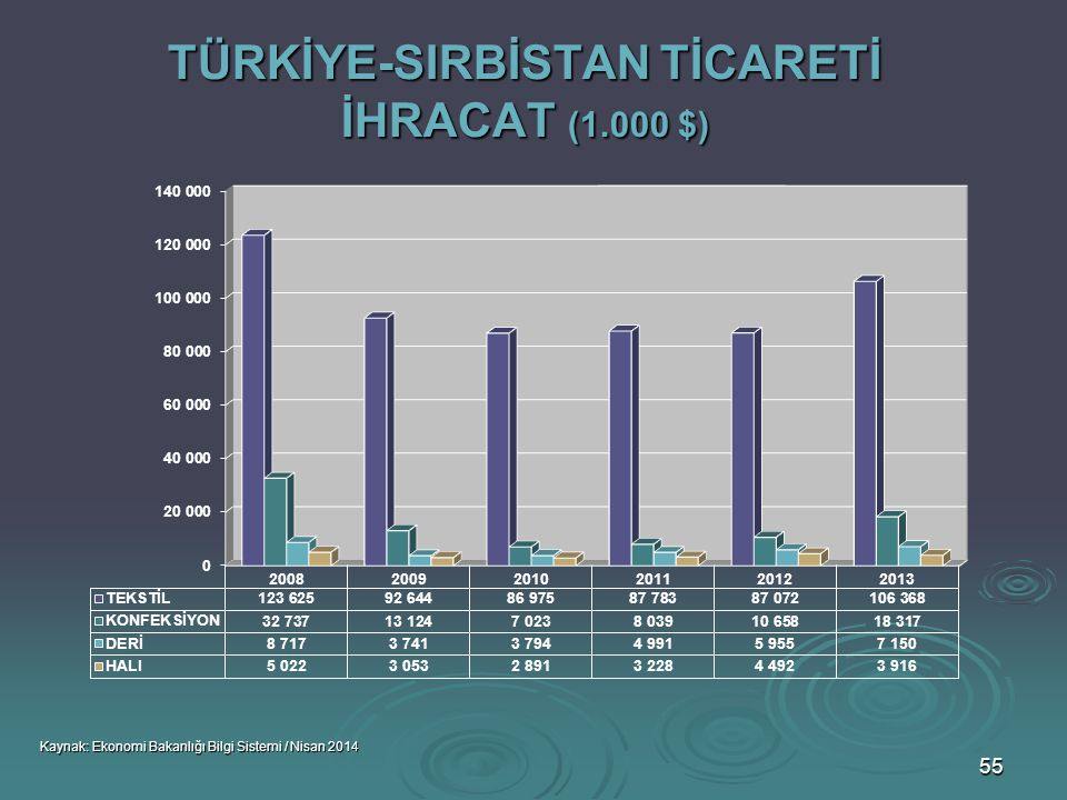 TÜRKİYE-SIRBİSTAN TİCARETİ İHRACAT (1.000 $)