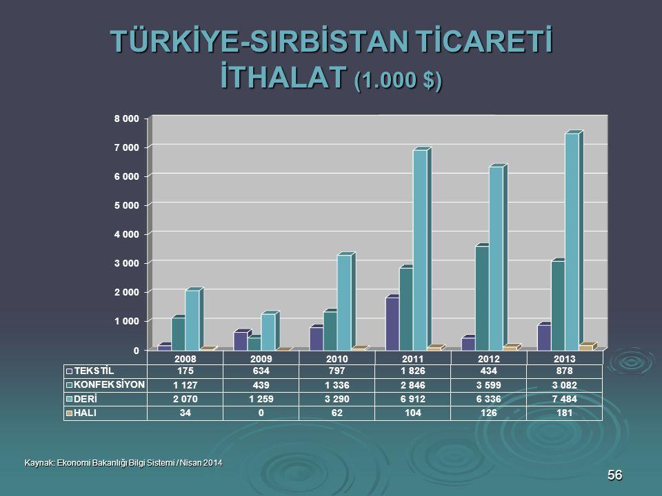 TÜRKİYE-SIRBİSTAN TİCARETİ İTHALAT (1.000 $)