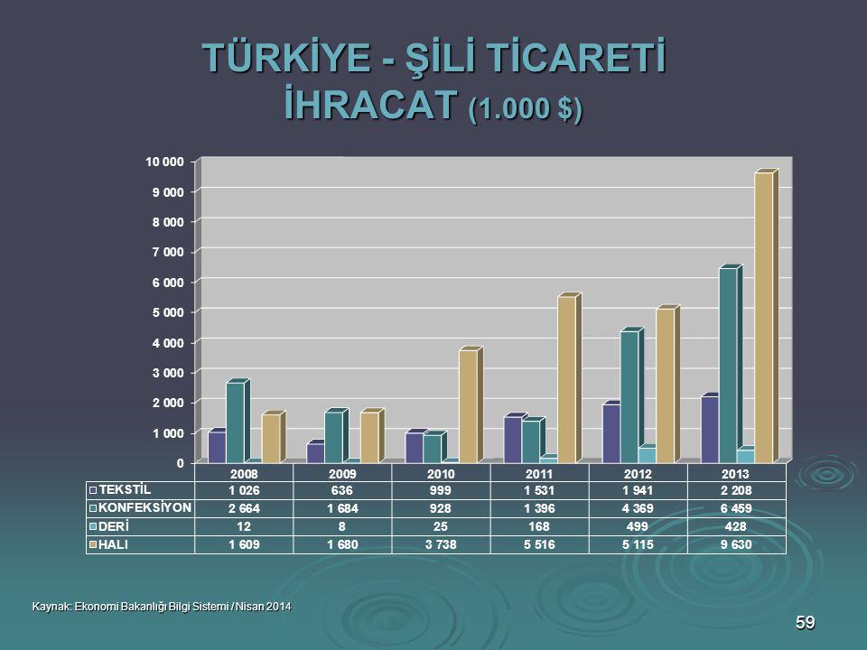 TÜRKİYE - ŞİLİ TİCARETİ İHRACAT (1.000 $)