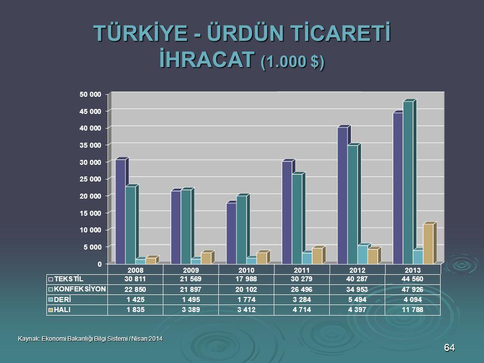 TÜRKİYE - ÜRDÜN TİCARETİ İHRACAT (1.000 $)
