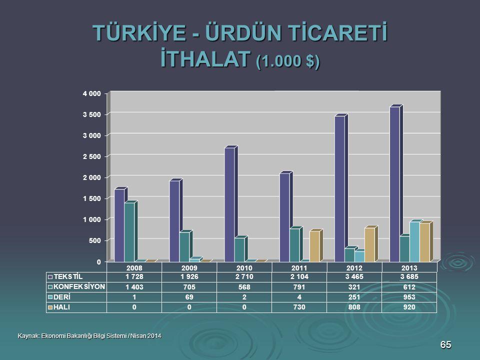 TÜRKİYE - ÜRDÜN TİCARETİ İTHALAT (1.000 $)