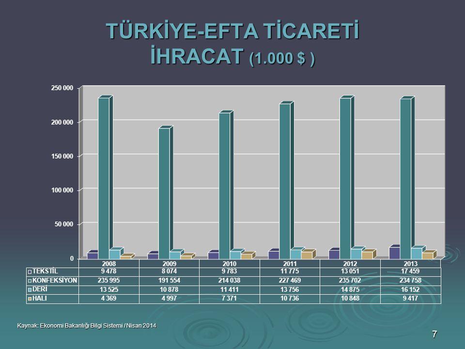 TÜRKİYE-EFTA TİCARETİ İHRACAT (1.000 $ )