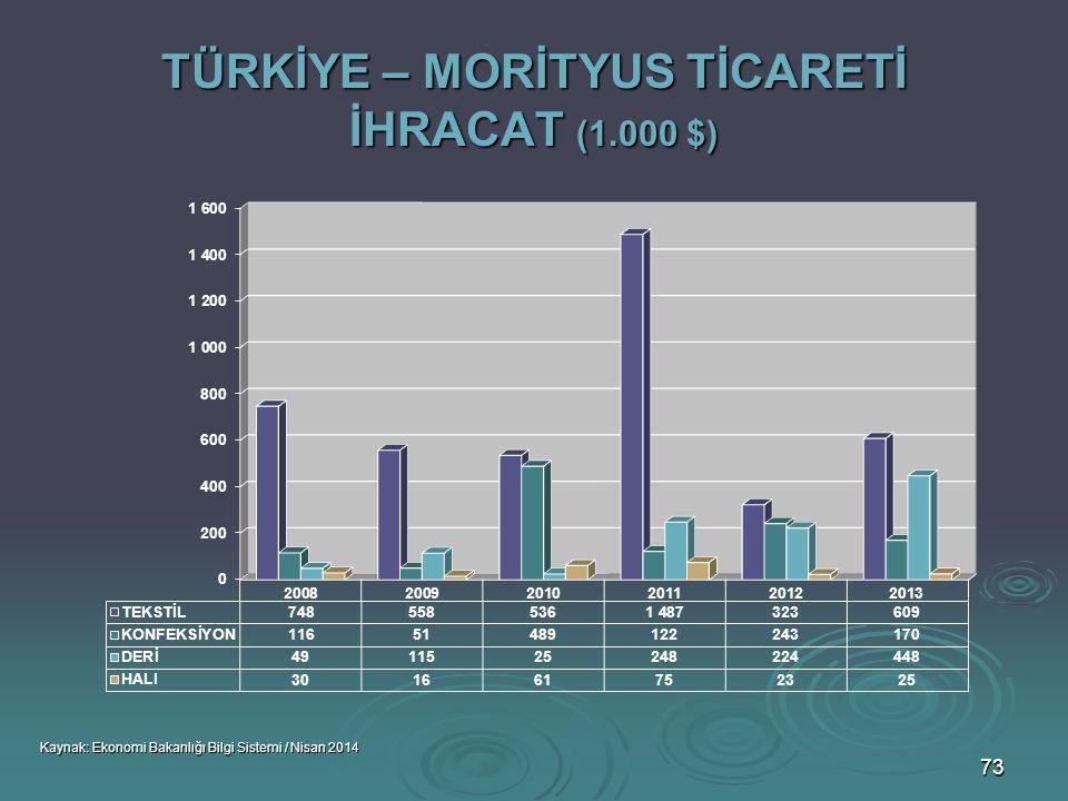 TÜRKİYE – MORİTYUS TİCARETİ İHRACAT (1.000 $)