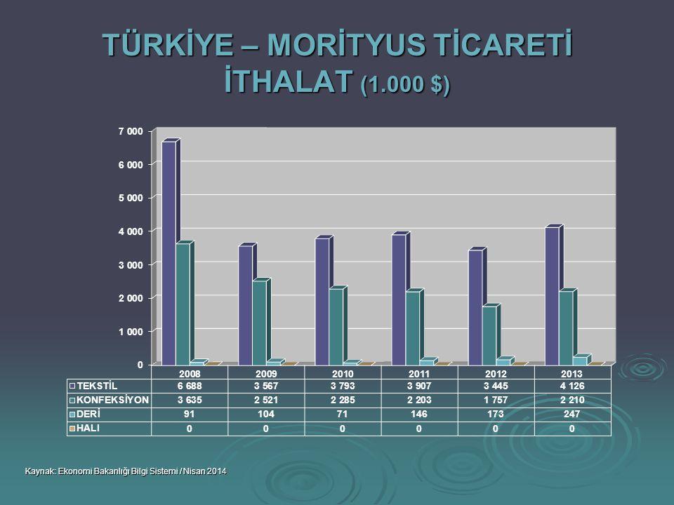 TÜRKİYE – MORİTYUS TİCARETİ İTHALAT (1.000 $)