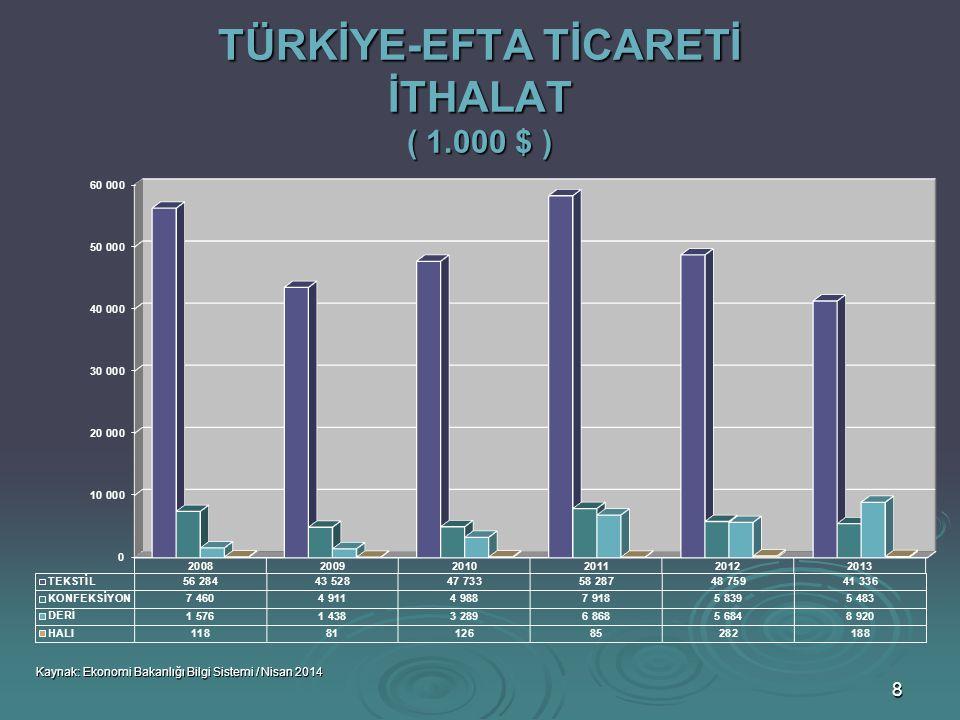 TÜRKİYE-EFTA TİCARETİ İTHALAT ( 1.000 $ )