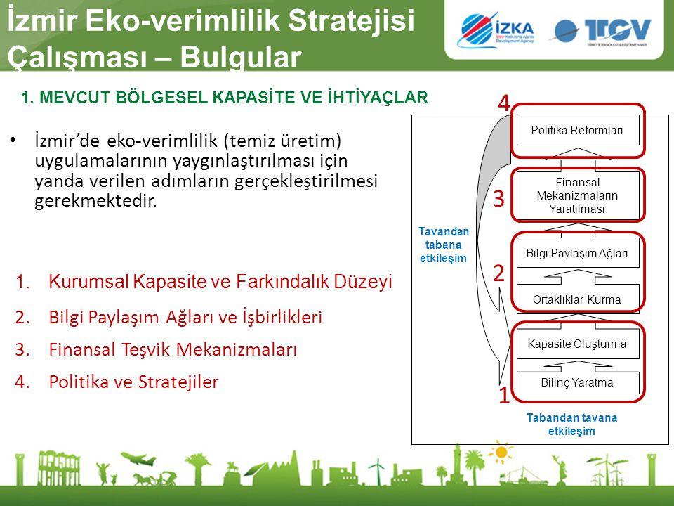 İzmir Eko-verimlilik Stratejisi Çalışması – Bulgular
