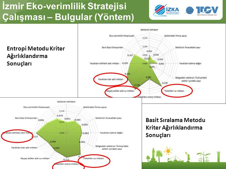 İzmir Eko-verimlilik Stratejisi Çalışması – Bulgular (Yöntem)