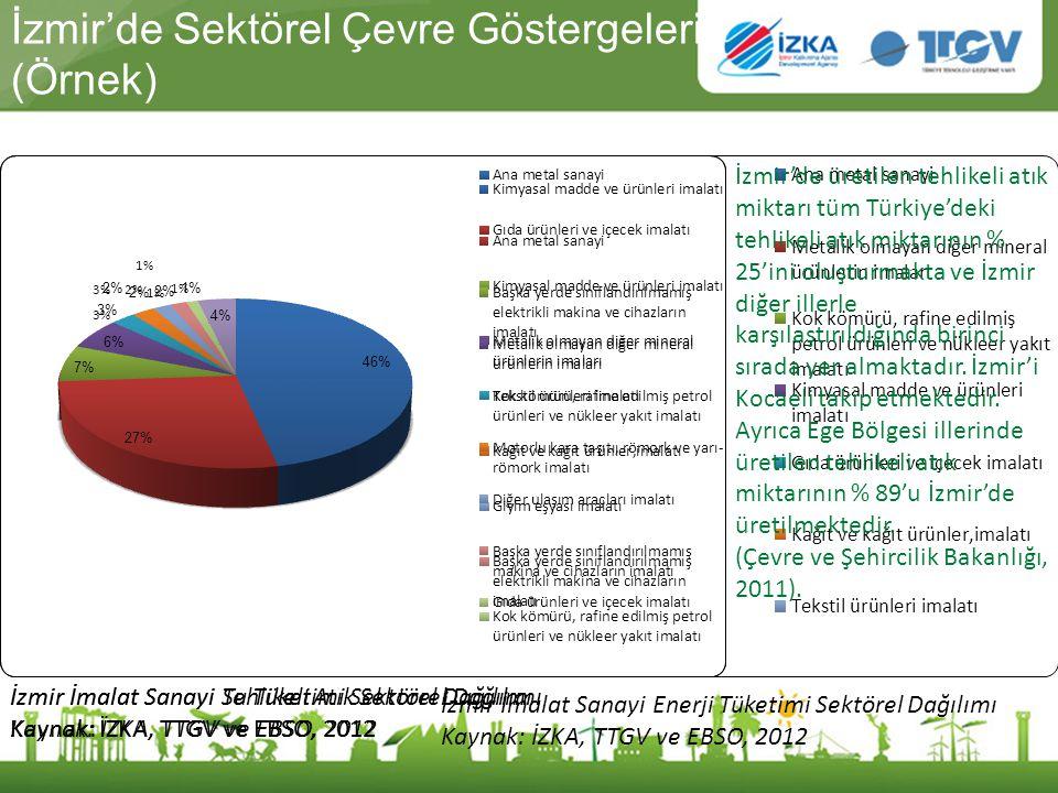 İzmir'de Sektörel Çevre Göstergeleri (Örnek)