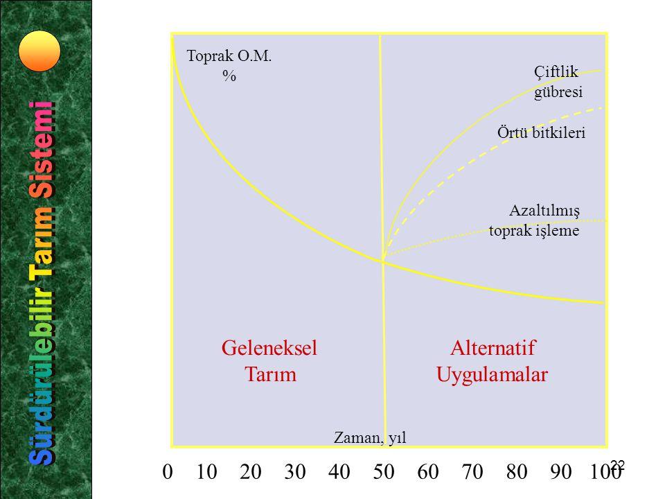 Sürdürülebilir Tarım Sistemi