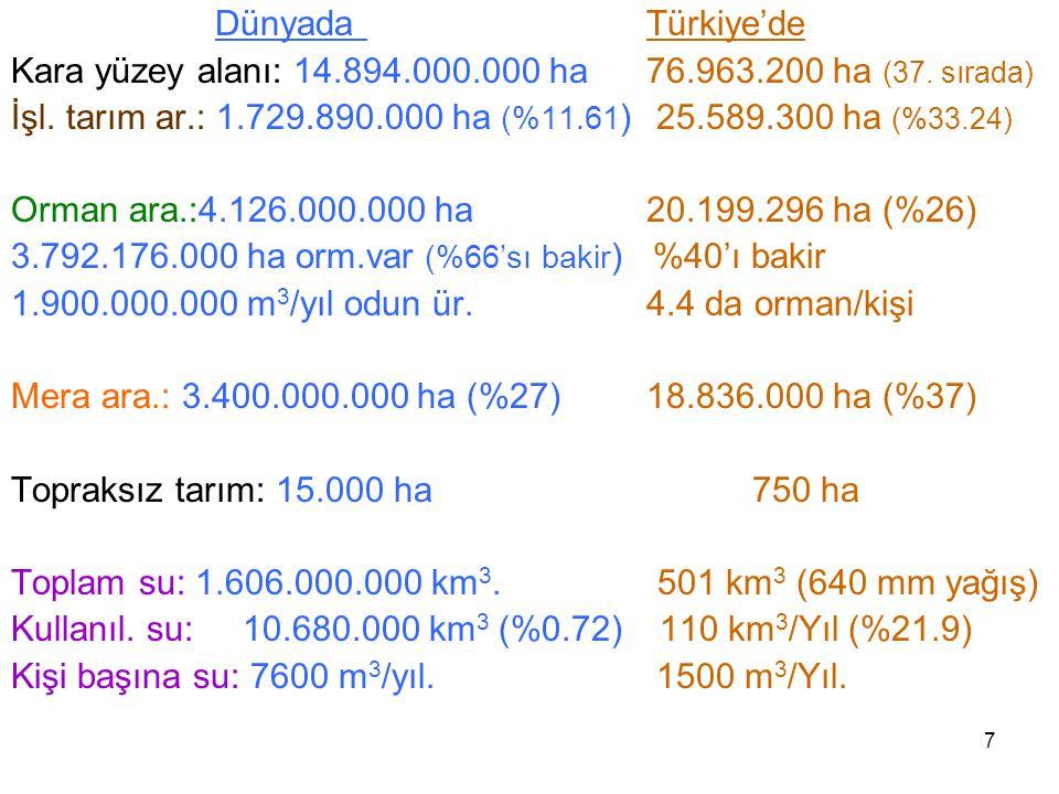 Dünyada Türkiye'de Kara yüzey alanı: 14.894.000.000 ha 76.963.200 ha (37. sırada)