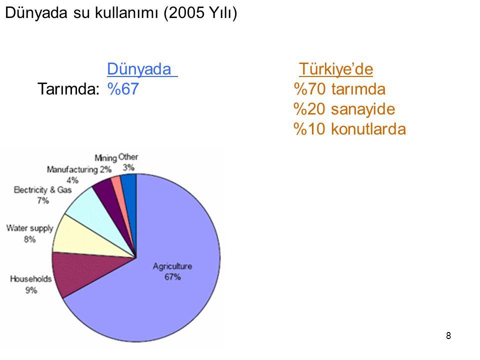 Dünyada Türkiye'de Tarımda: %67 %70 tarımda %20 sanayide