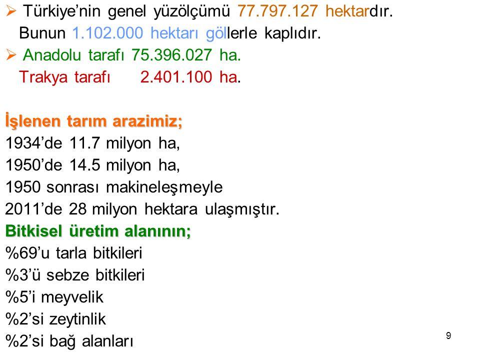 Türkiye'nin genel yüzölçümü 77.797.127 hektardır.