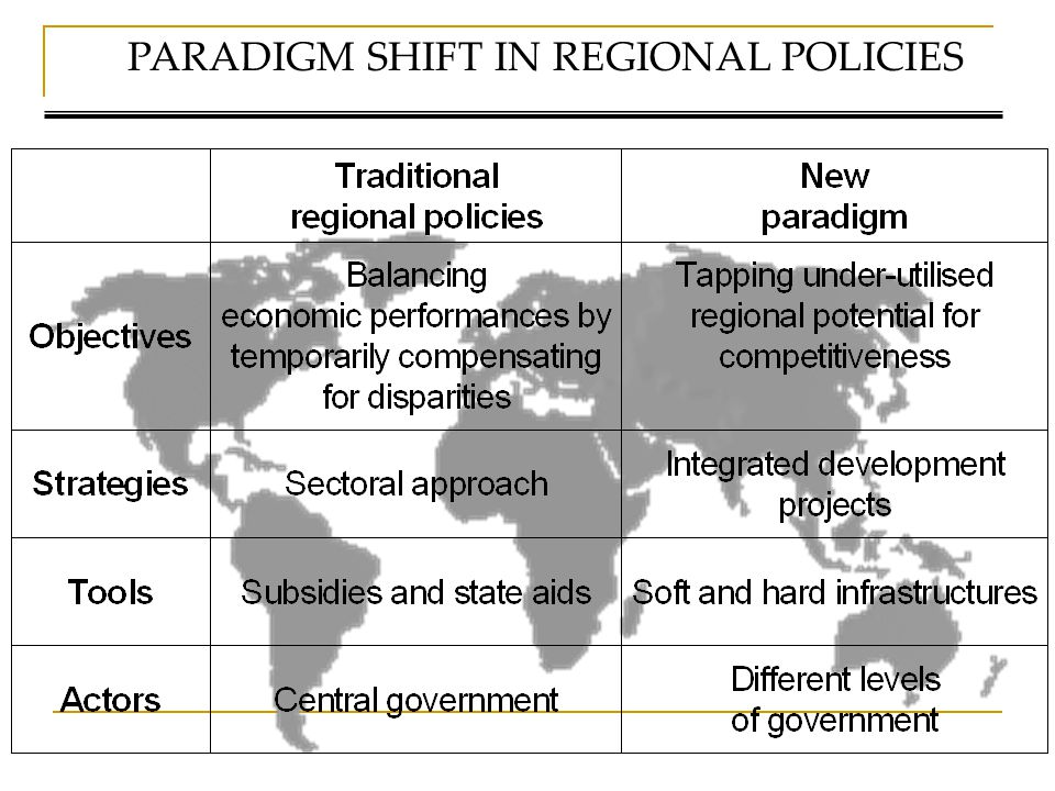 PARADIGM SHIFT IN REGIONAL POLICIES