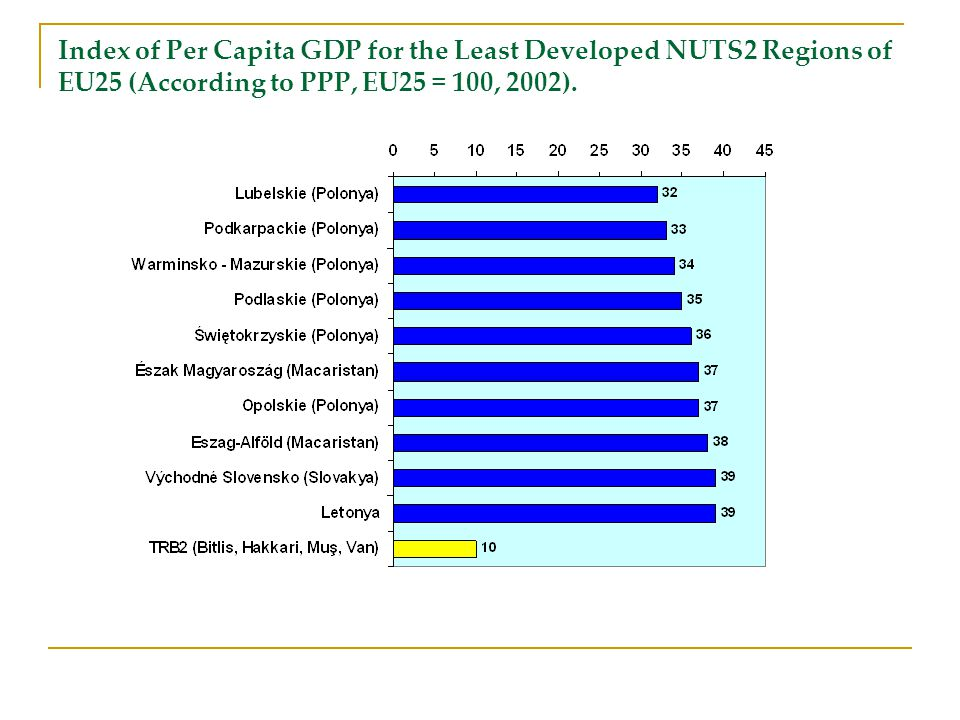 Index of Per Capita GDP for the Least Developed NUTS2 Regions of EU25 (According to PPP, EU25 = 100, 2002).