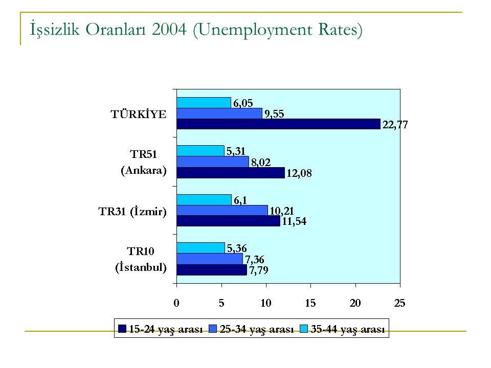 İşsizlik Oranları 2004 (Unemployment Rates)