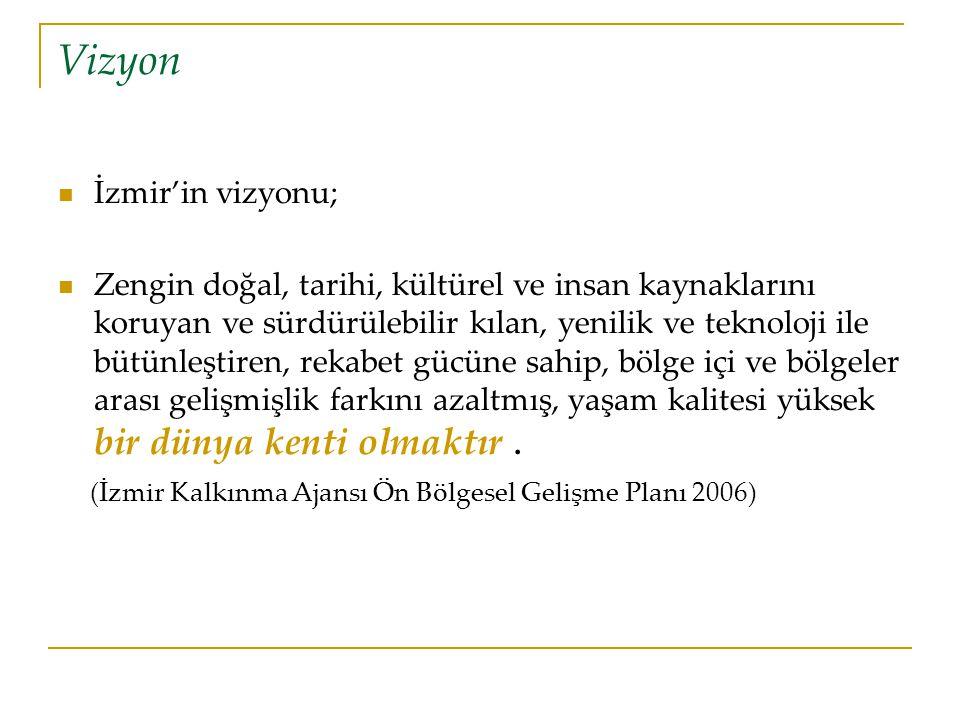 Vizyon İzmir'in vizyonu;