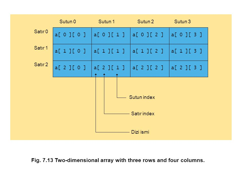 Fig. 7.13 Two-dimensional array with three rows and four columns.