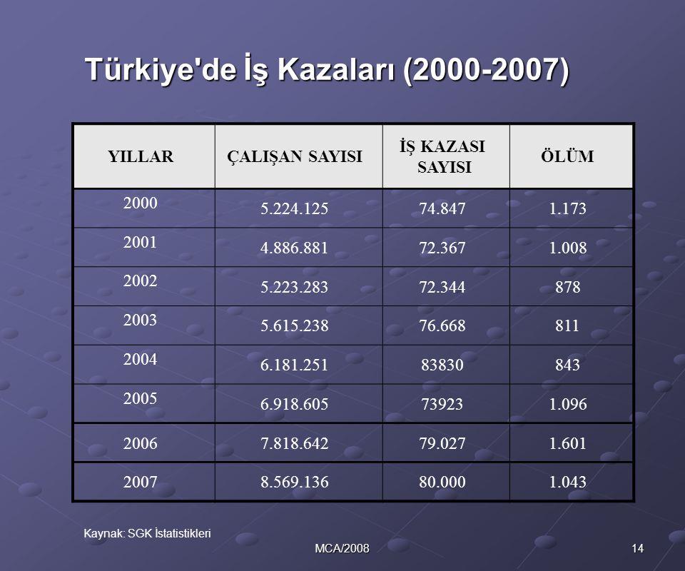 Türkiye de İş Kazaları (2000-2007)