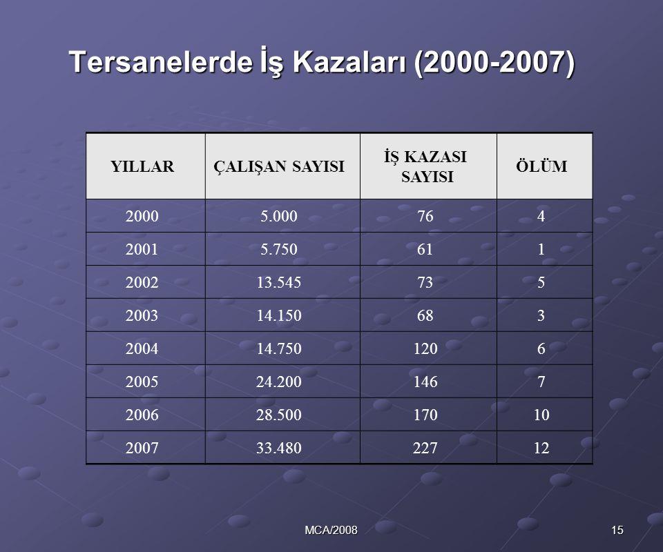 Tersanelerde İş Kazaları (2000-2007)