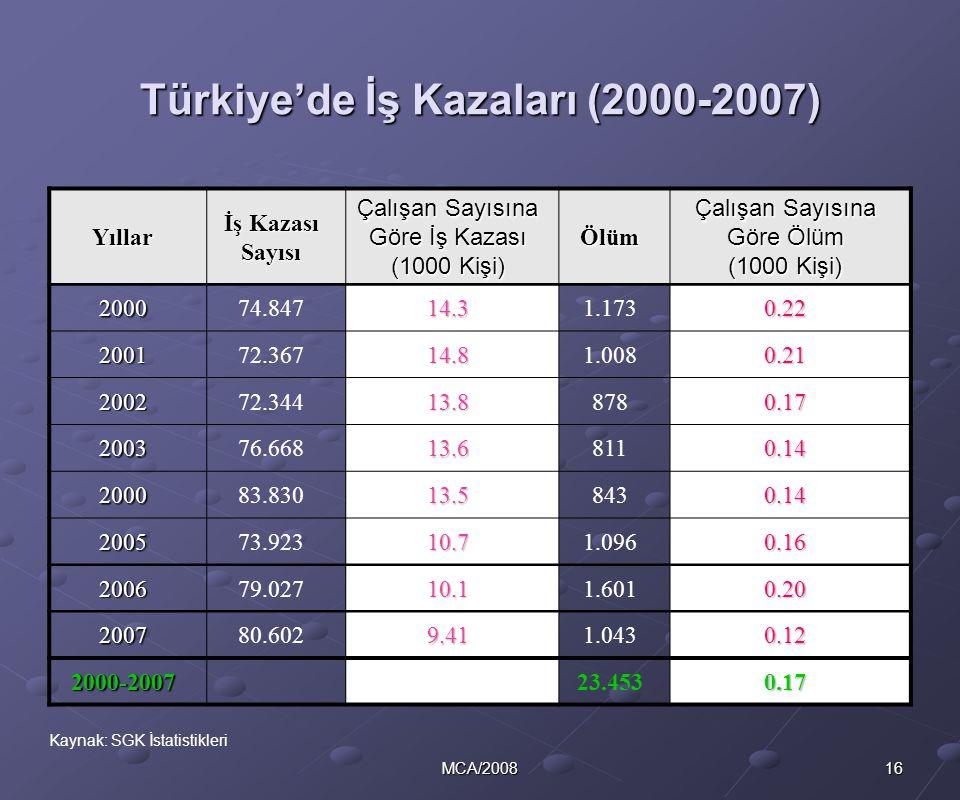 Türkiye'de İş Kazaları (2000-2007)
