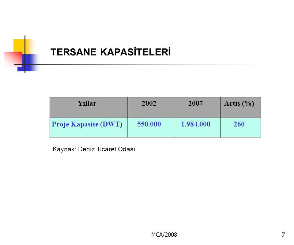 TERSANE KAPASİTELERİ Yıllar 2002 2007 Artış (%) Proje Kapasite (DWT)