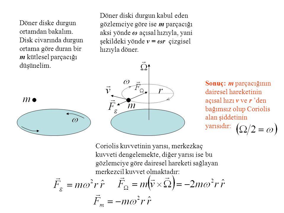 Döner diski durgun kabul eden gözlemciye göre ise m parçacığı aksi yönde ω açısal hızıyla, yani şekildeki yönde v = ωr çizgisel hızıyla döner.