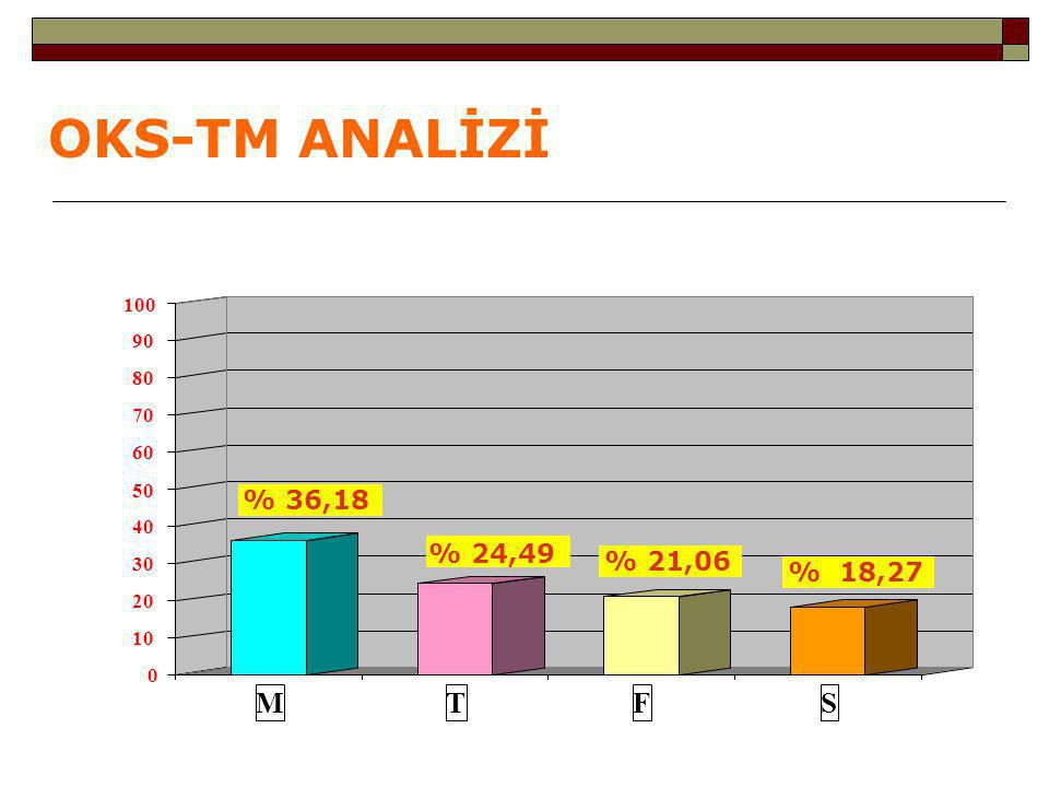 OKS-TM ANALİZİ M T F S % 36,18 % 24,49 % 21,06 % 18,27 100 90 80 70 60