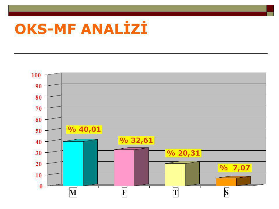 OKS-MF ANALİZİ M F T S % 40,01 % 32,61 % 20,31 % 7,07 100 90 80 70 60