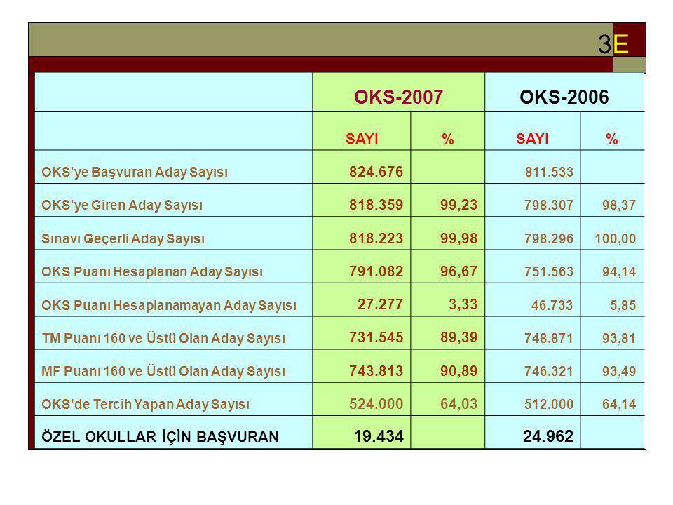 OKS-2007 SAYISAL VERİLER 3E OKS-2007 OKS-2006 19.434 24.962 SAYI %