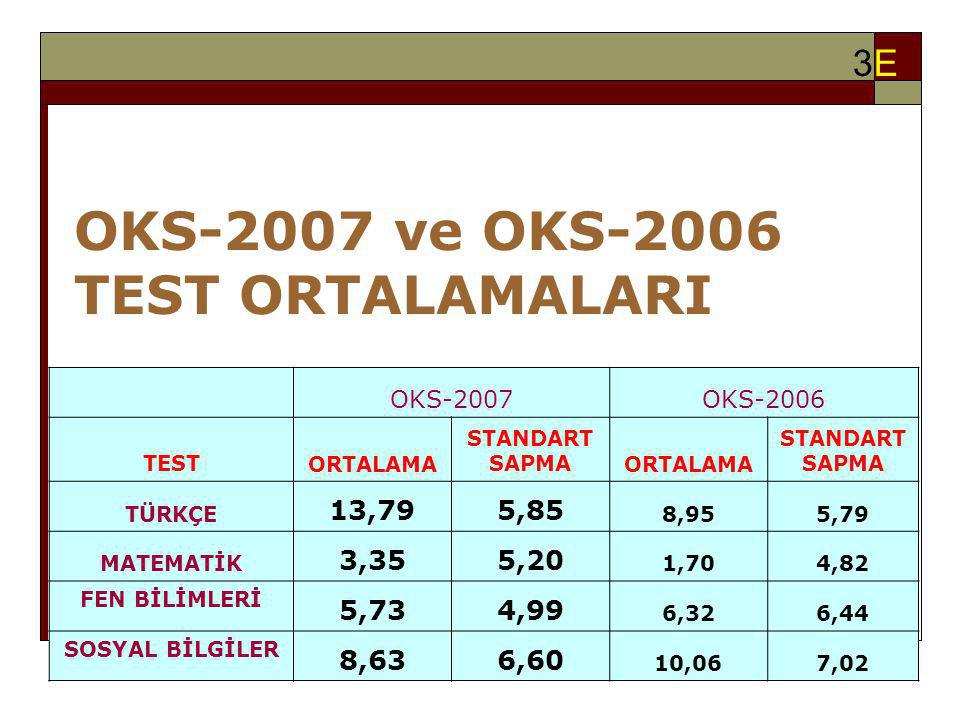 OKS-2007 ve OKS-2006 TEST ORTALAMALARI