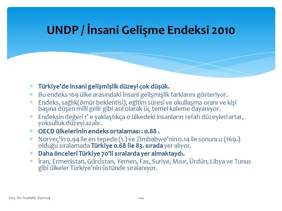 UNDP / İnsani Gelişme Endeksi 2010