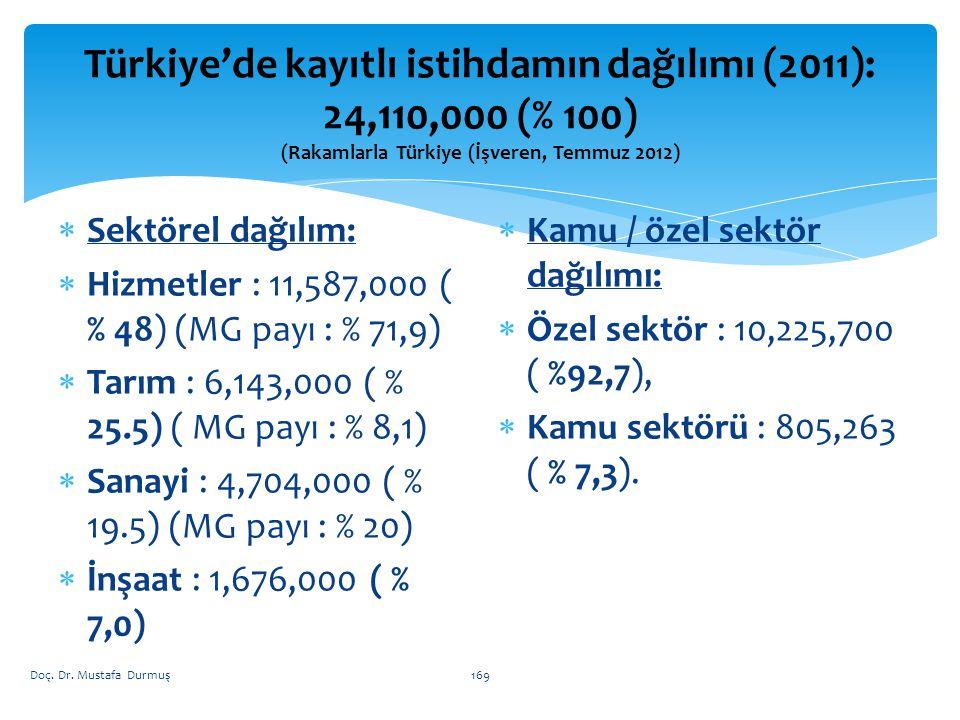 Türkiye'de kayıtlı istihdamın dağılımı (2011): 24,110,000 (% 100) (Rakamlarla Türkiye (İşveren, Temmuz 2012)