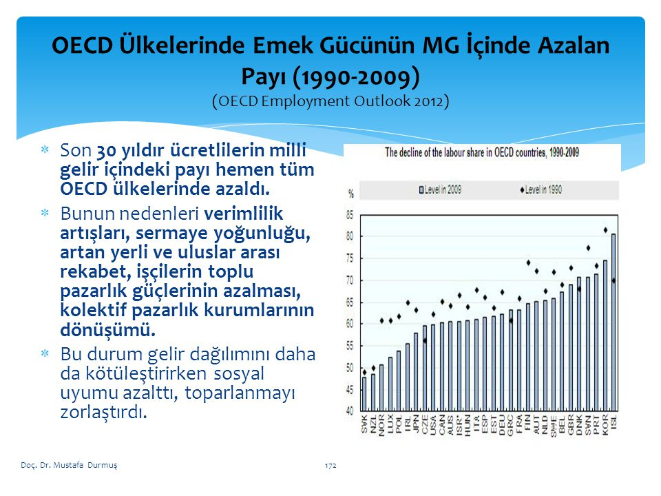 OECD Ülkelerinde Emek Gücünün MG İçinde Azalan Payı (1990-2009) (OECD Employment Outlook 2012)