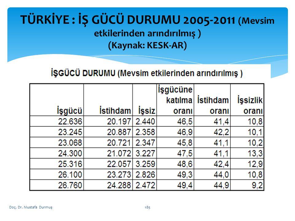 TÜRKİYE : İŞ GÜCÜ DURUMU 2005-2011 (Mevsim etkilerinden arındırılmış ) (Kaynak: KESK-AR)