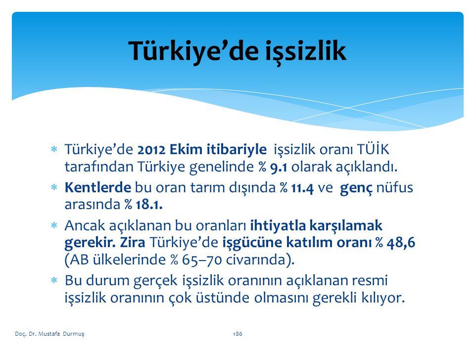 Türkiye'de işsizlik Türkiye'de 2012 Ekim itibariyle işsizlik oranı TÜİK tarafından Türkiye genelinde % 9.1 olarak açıklandı.