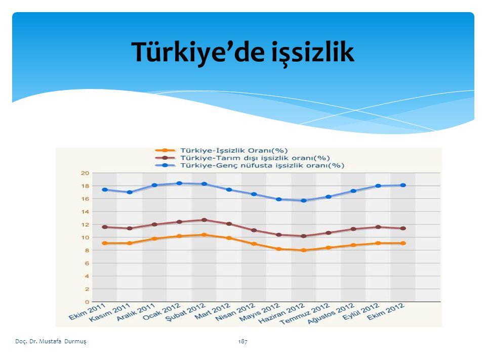Türkiye'de işsizlik Doç. Dr. Mustafa Durmuş