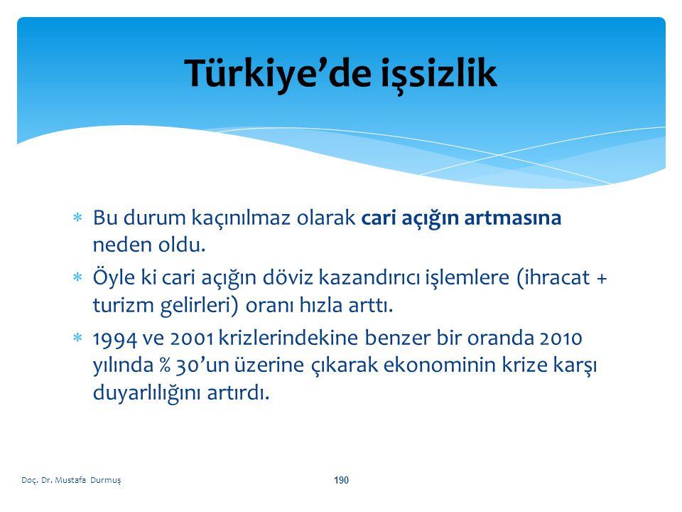 Türkiye'de işsizlik Bu durum kaçınılmaz olarak cari açığın artmasına neden oldu.