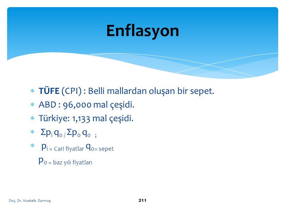 Enflasyon TÜFE (CPI) : Belli mallardan oluşan bir sepet.