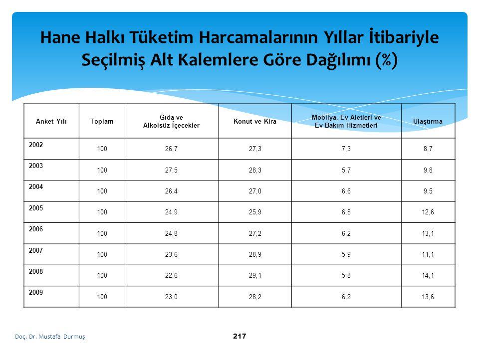 Hane Halkı Tüketim Harcamalarının Yıllar İtibariyle Seçilmiş Alt Kalemlere Göre Dağılımı (%)
