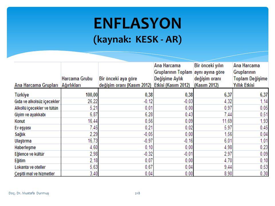 ENFLASYON (kaynak: KESK - AR)