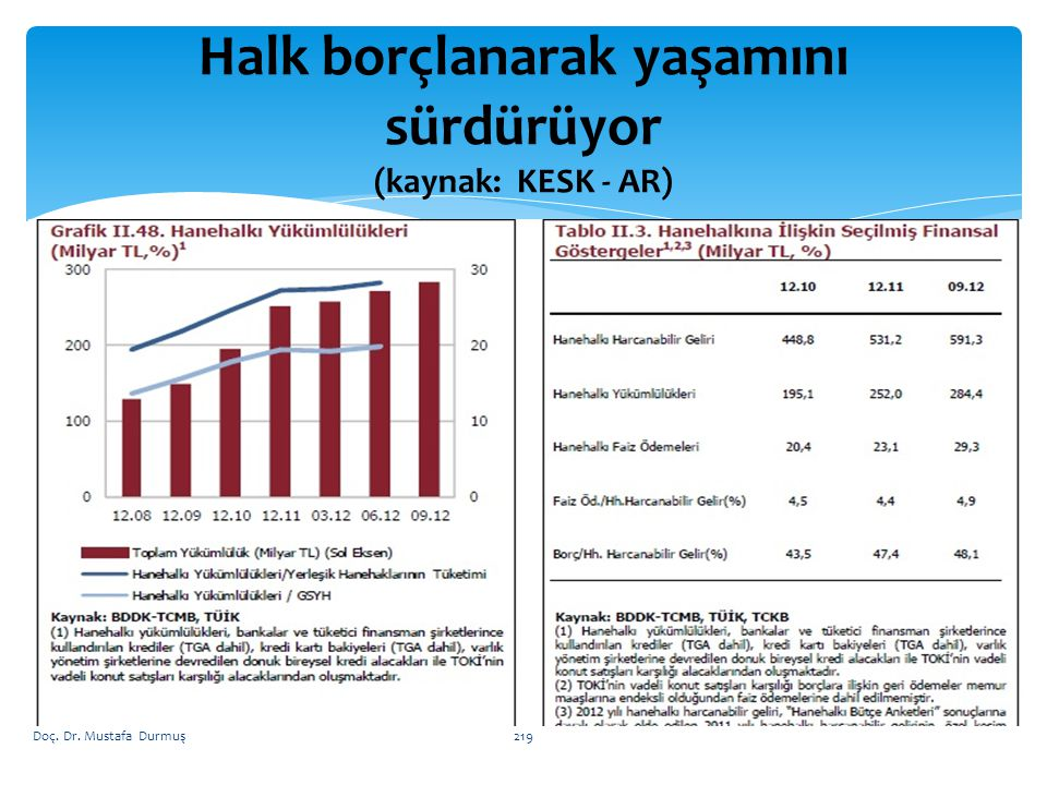 Halk borçlanarak yaşamını sürdürüyor (kaynak: KESK - AR)
